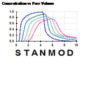 STANMOD